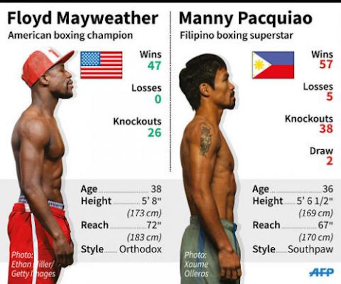 Pacquiao And Mayweather